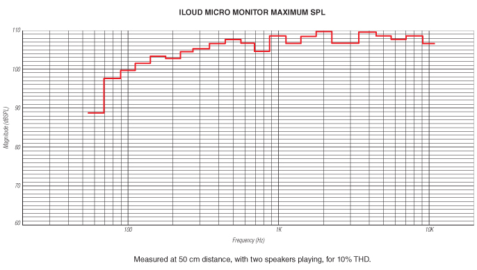 iLoud Micro Monitor Maximum SPL