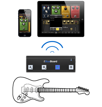 iRig BlueBoard - iPad - Guitar - AmpliTube