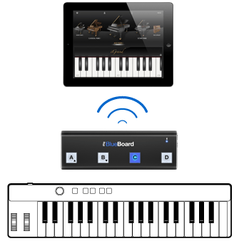 iRig BlueBoard - iPad - iRig Keys - iGrand Piano